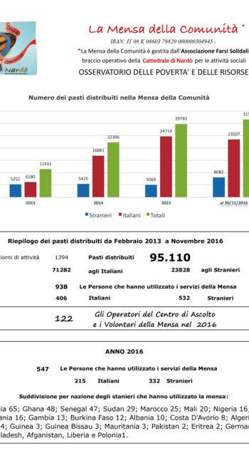 resoconto-mensa-della-comunita-al-17-12-2016